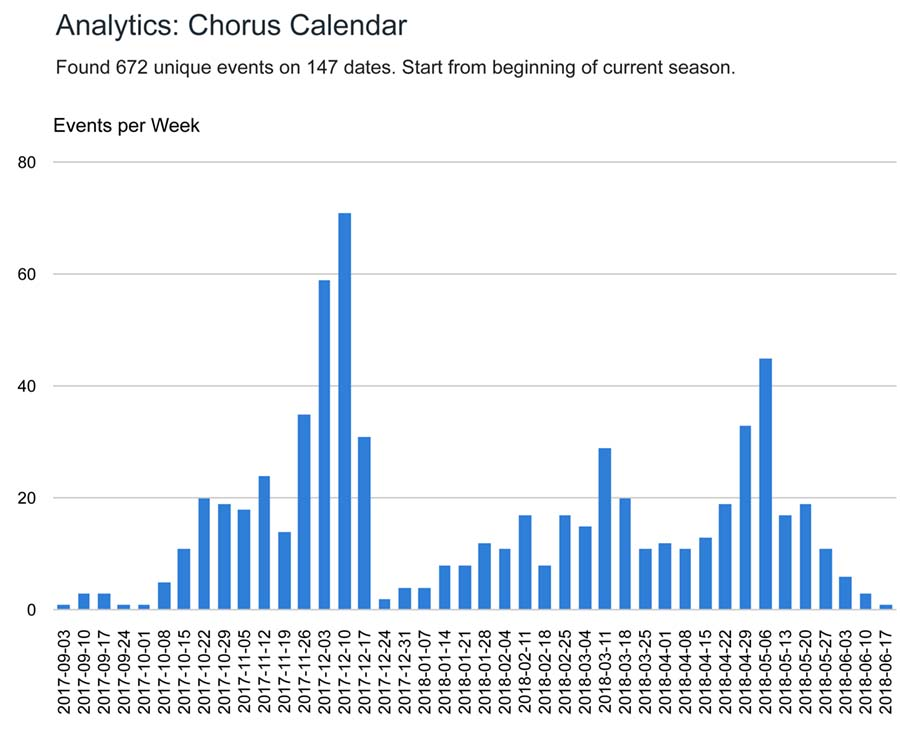 Chart of choral events in 2017-2018